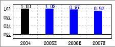 新兴铸管(000778)业务稳健盈利速增