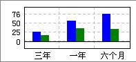 天津港(600717):具有较广阔发展空间
