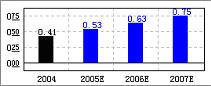威孚高科(000581):价值来自估值优势