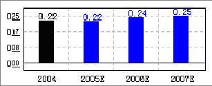 首创股份(600008)渐入佳期水务龙头