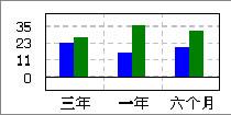 丰原生化(000930)绿色能源值得期待