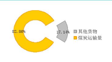 大秦铁路:煤炭铁路运输第一股