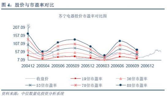 苏宁电器(002024):高成长仍是主旋律