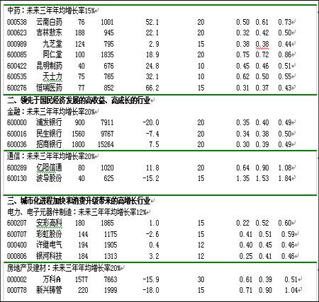 梁希民:保险资金入市可能流向的50只个股(2)