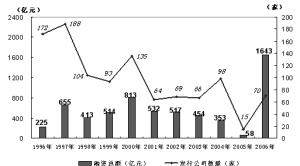 图文:十年IPO融资走势图