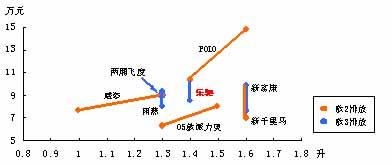 2005年7月中国汽车新产品上市监测研究报告