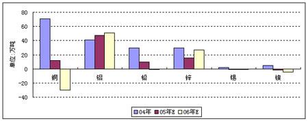 有色金属行业分析:无限风光在险峰