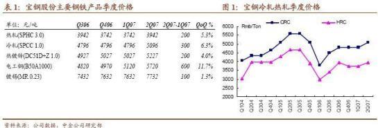 宝钢股份:钢价有力支撑业绩继续上涨