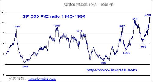s&p500市盈率(1943~1998)木菲家具图片