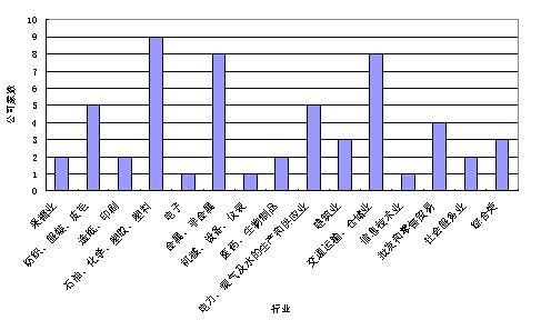 从三季报净利润复合增长率挖掘潜力股(附名单)