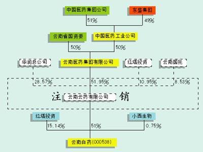 云南白药股改难题获破解东盛郭家学最后胜利者