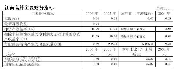 沪深两市第一份年报出炉 江南高纤净利5191.9万
