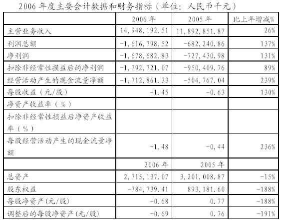 快讯:首份中石化旗下上市公司业绩快报出炉