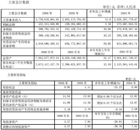 快讯:华泰股份06年净利约3.99亿EPS为0.83元