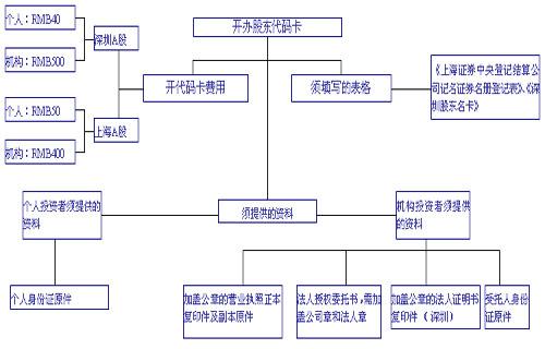 股东开户流程图及资金开户流程图