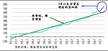 存贷差突破7.5万亿货币政策居守势
