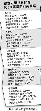 德意志银行发表06年中国市场策略五大牛股现身