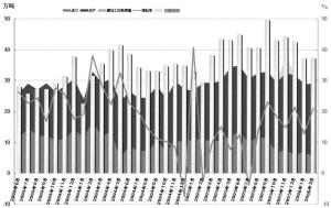 高铜价抑制国内消费增长