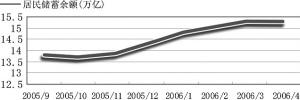 股指飞涨引发居民储蓄搬家效应
