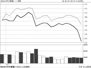 最近一个月中小板指数与上证指数走势对比_焦