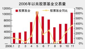 今年券商手续费收入将超300亿