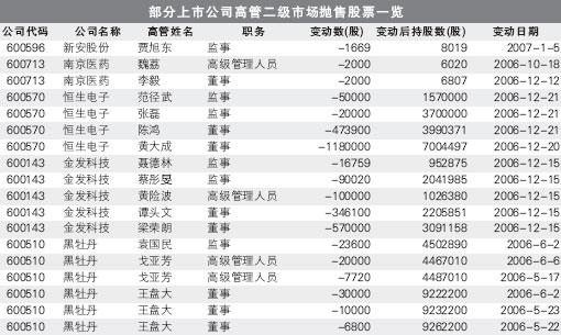 交易数据揭开玄机:上市公司高管成炒股高手