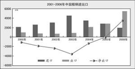 钢价上涨 推升钢铁行业估值