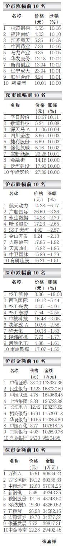 夺冠龙虎榜――07.02.13