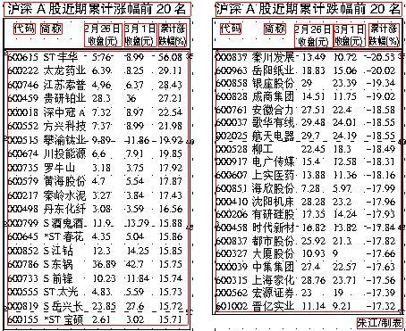 江南证券:机构主动回避市场风险