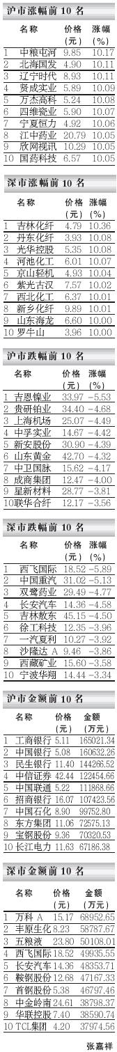 夺冠龙虎榜――07.03.13