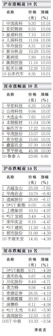 夺冠龙虎榜――07.04.11