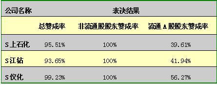 中石化(600028):跌宕起伏的整合之路