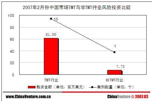2月份中国获6925万美元风投