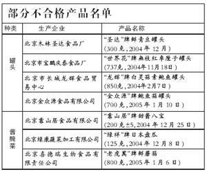 北京市质监局:京产罐头抽样合格率仅为55.6%