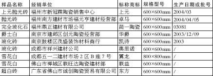 9种瓷质砖放射性剂量超标严重者将诱发肺癌