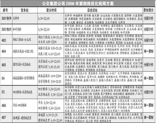 公交线元旦起增16条三环增开300路特快(图)