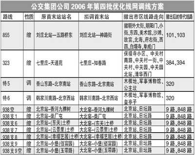 公交线元旦起增16条 三环增开300路特快(图)