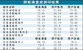 北京公布商场超市顾客满意测评结果天客隆垫底