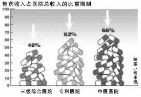北京部分医院乱收费触目惊心卫生局强力整治