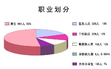 图表:北京非典患者年龄、性别及职业构成情况