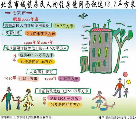 房屋使用面积_机房人均占有使用面积