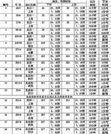 北京到发的18对直达列车时刻表-铁路提速实现火车 公交化 京沪线6分高清图片
