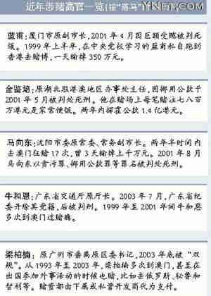 贪官出境豪赌路难堵赌博黑网水陆包围中国(组图)