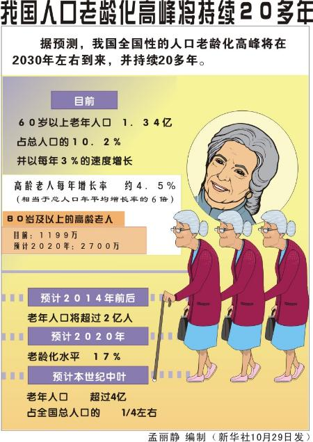 人口老龄化_大连人口老龄化