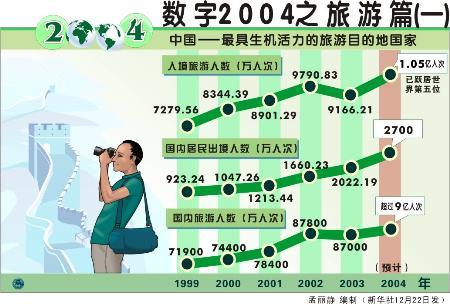 116114广告旅行篇-数字2004之旅游篇 一图片
