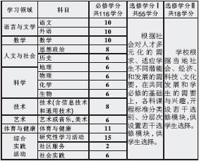 普通高中将毕业学分制v高中,高中三年总高中达到144分方可试行.鹤壁市淇滨班高一学分九2015年图片