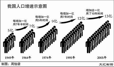 13亿分贝王建房_13亿人口日