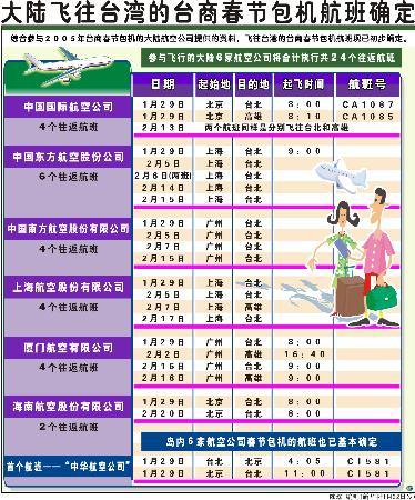 图表:大陆飞往台湾的台商春节包机航班确定