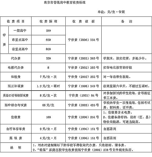 明天,南京市的中小学生将结束寒假开始新学期的学习和生活了。新学期,南京市中小学将实行一费制,昨天,南京市物价局、财政局和教育局公布了2005年春季幼儿园、中小学收费项目和收费标准,并进行公示。   市民在缴费时如发现有与收费项目、收费标准不符的,可向有关部门投诉。投诉电话:南京市物价局12358;南京市教育局83639945。   记者昨日从物价部门获悉,最近南京市物价局新批准的几家高价幼儿园只能收取相应的管理费、保育费和代办费,同时要求这些幼儿园不得收取兴趣班费和强行收取赞助费,也就是说深为孩子家