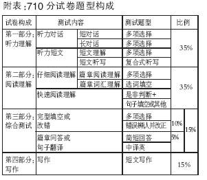 全国英语四六级考试将采用710分记分制(组图)